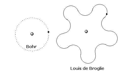 Modelo Atômico De Schrödinger Química Infoescola