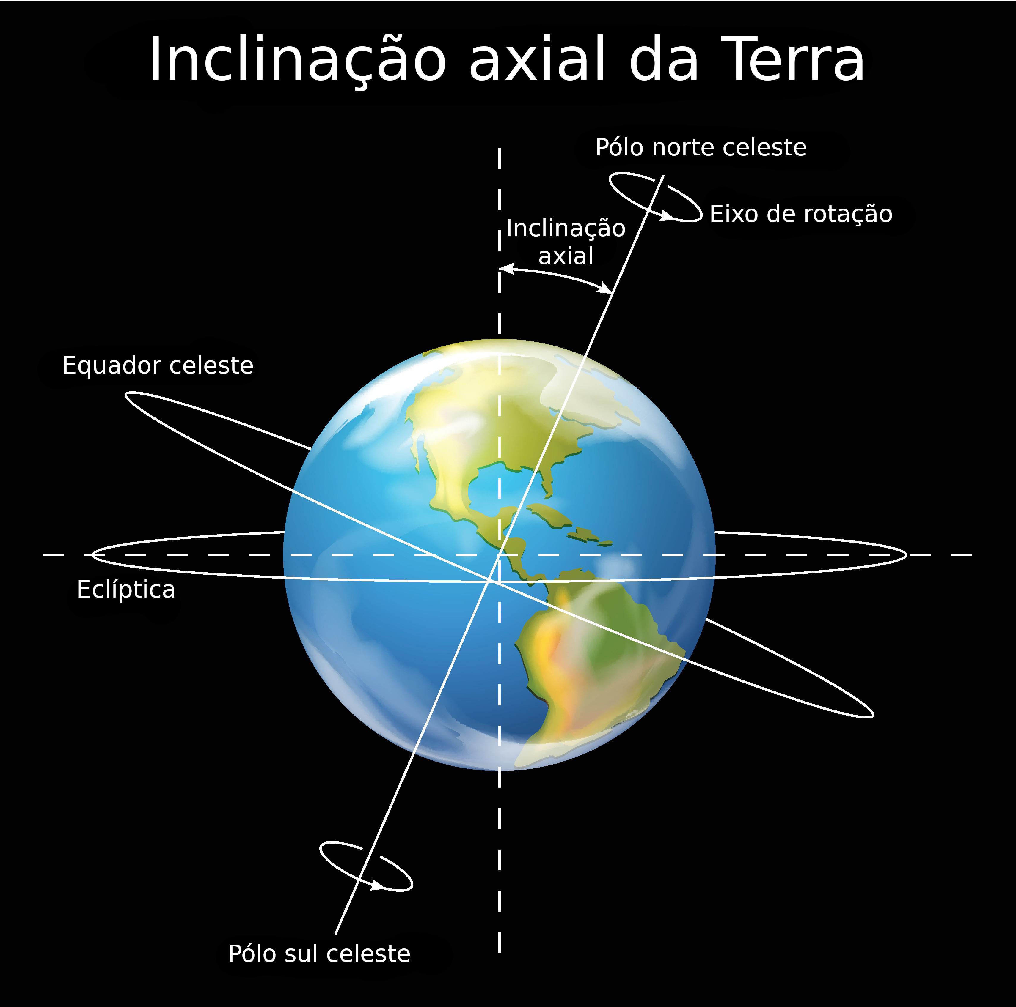 Inclinacao Axial Da Terra