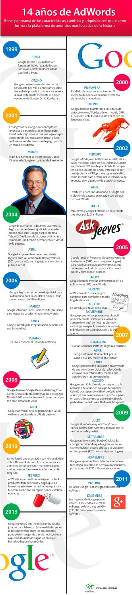 14 años de AdWords