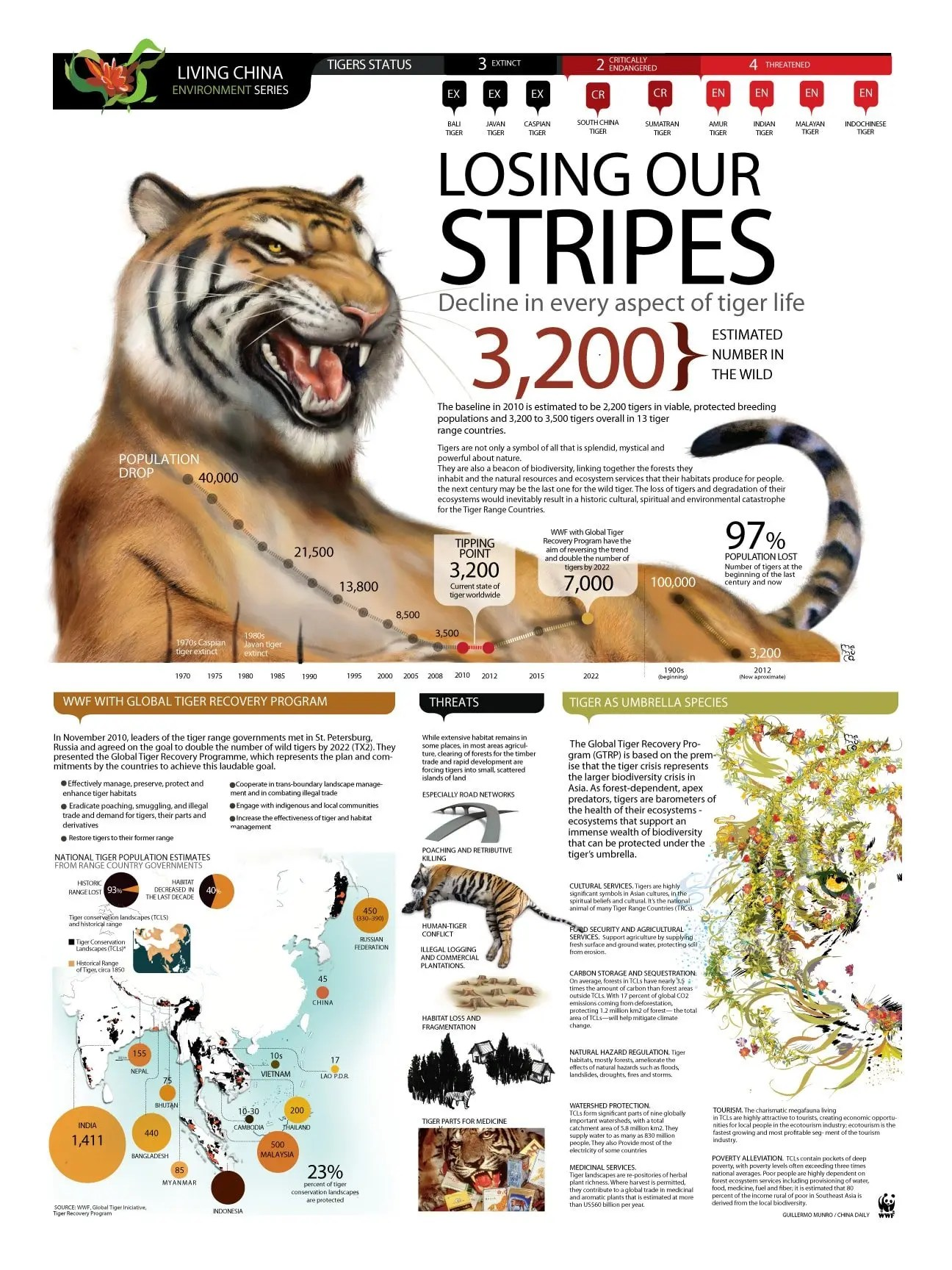 Infographic Losing Our Stripes