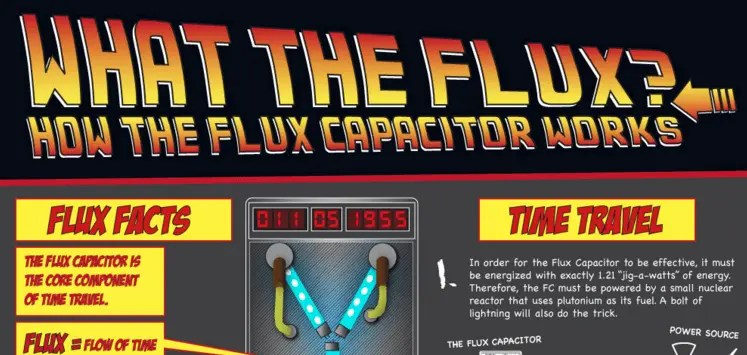 Back To The Future How The Flux Capacitor Works