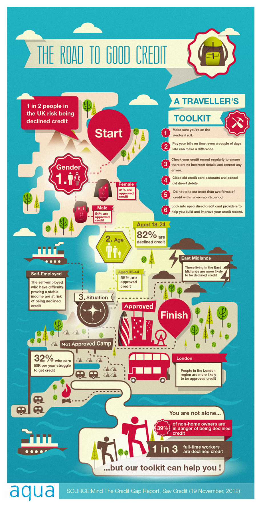 Infographic : The Road To Good Credit