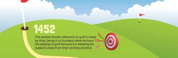 Infographic: The History of Golf