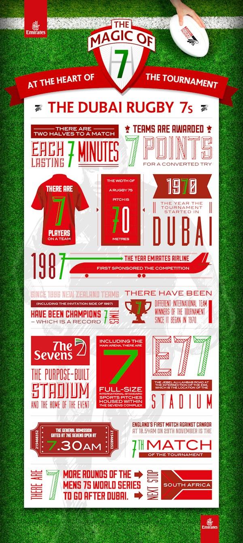 Emirates Dubai Rugby 7s