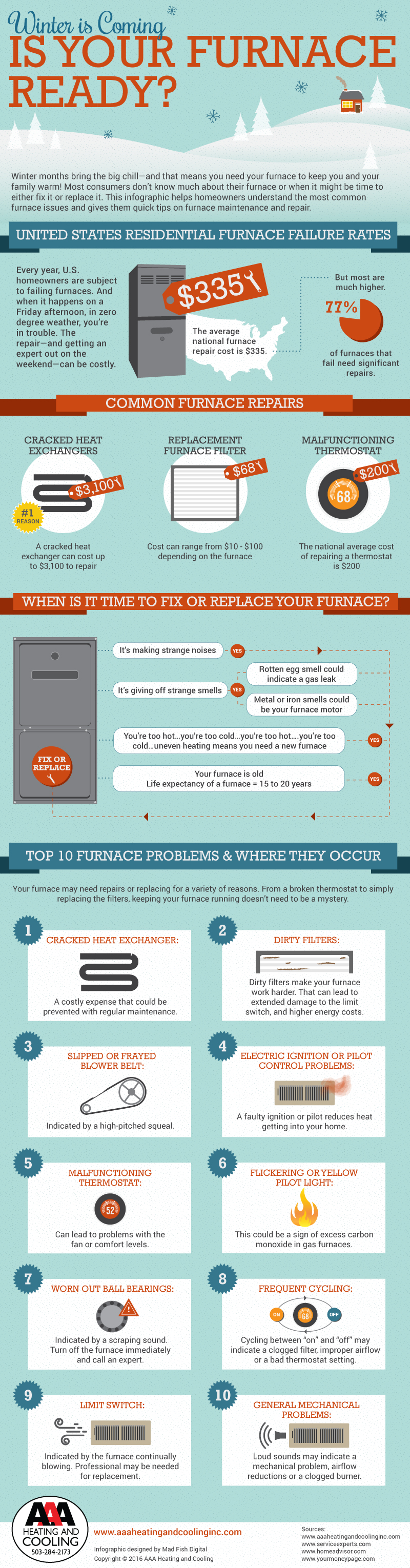 AAA_FurnaceFailure_infographic
