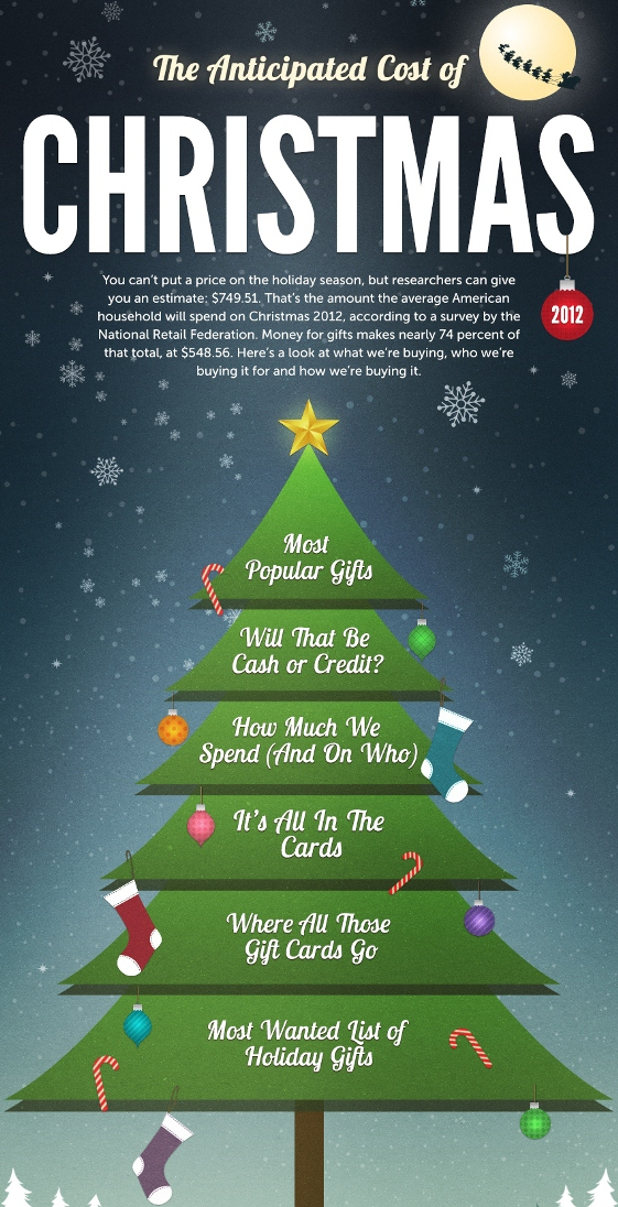 The Anticipated Cost Of Christmas 2012 Infographic