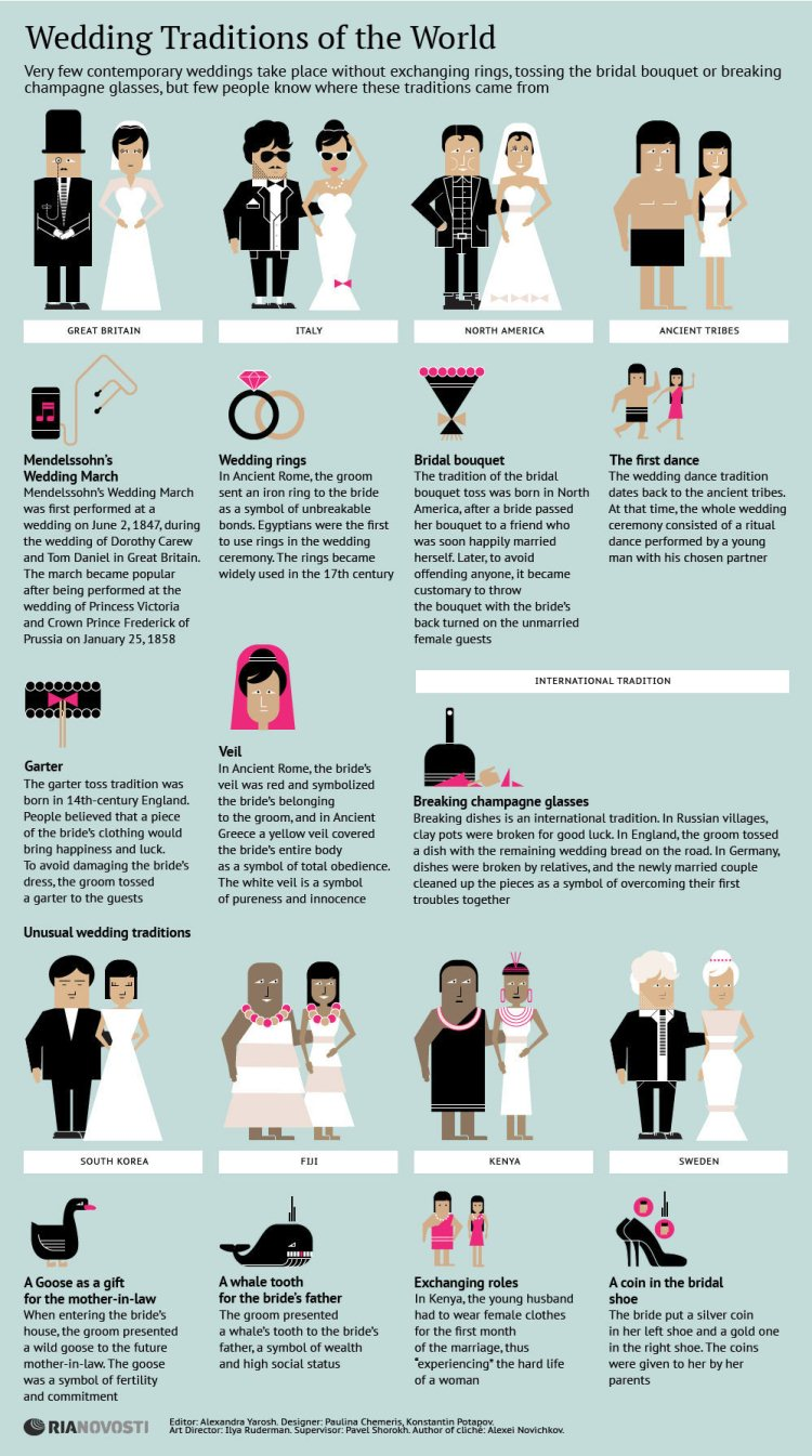 Top 10 Wedding Infographics