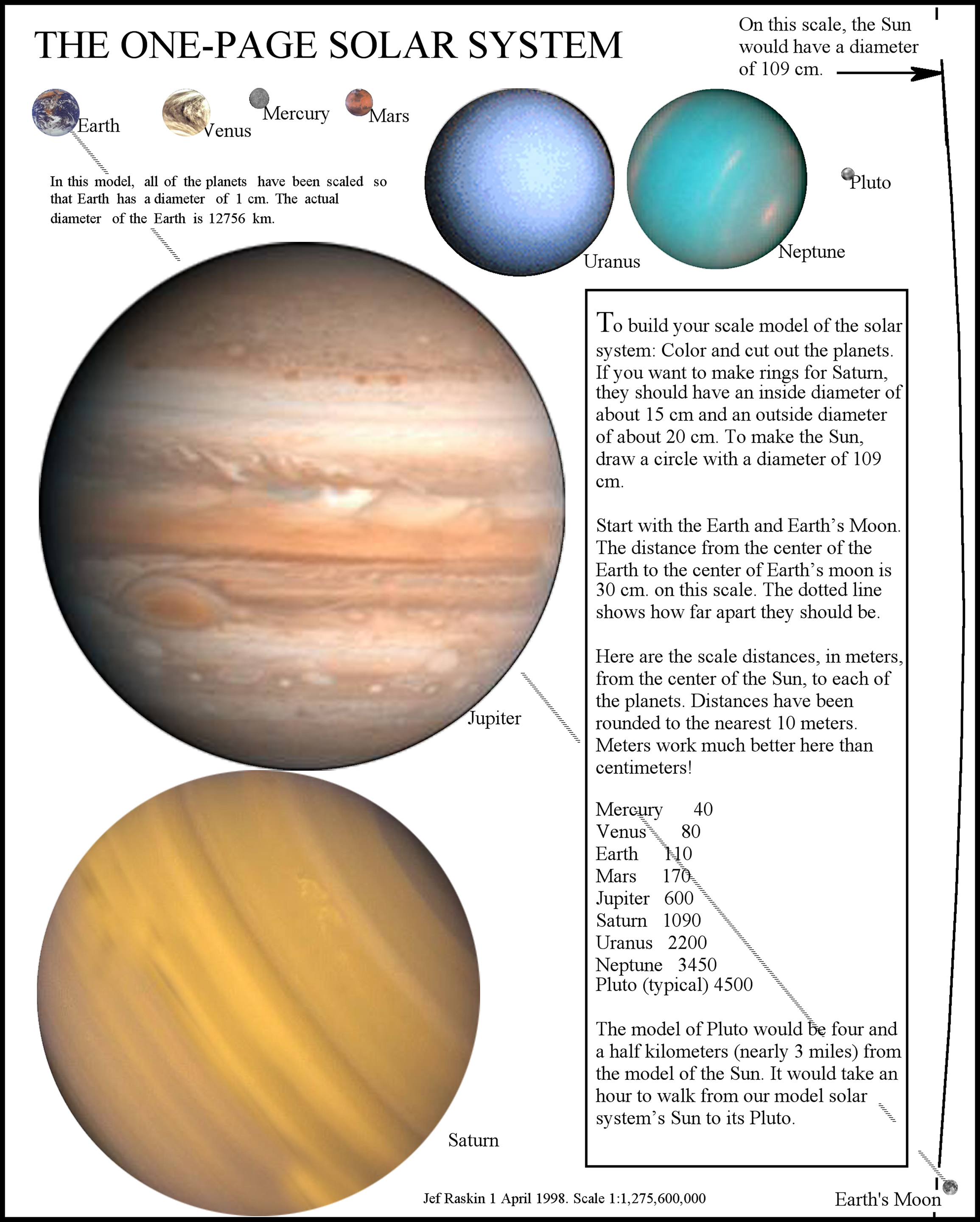 The Solar System Explained In One Page