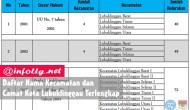 Permalink to Daftar Nama Kecamatan dan Camat Kota Lubuklinggau Terlengkap