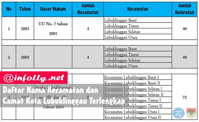 Daftar Nama Kecamatan dan Camat Kota Lubuklinggau Terlengkap Beserta Luas Wilayahnya