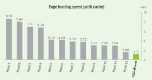 siteground-loading-speed-with-cache