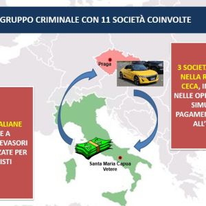 Compravendita di auto di lusso dall'estero: scoperto un complesso sistema di frode fiscale. Due arresti