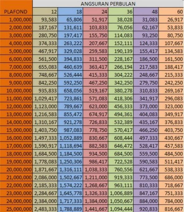 Tabel Angsuran Kredit Pinjaman BRI 25 Juta
