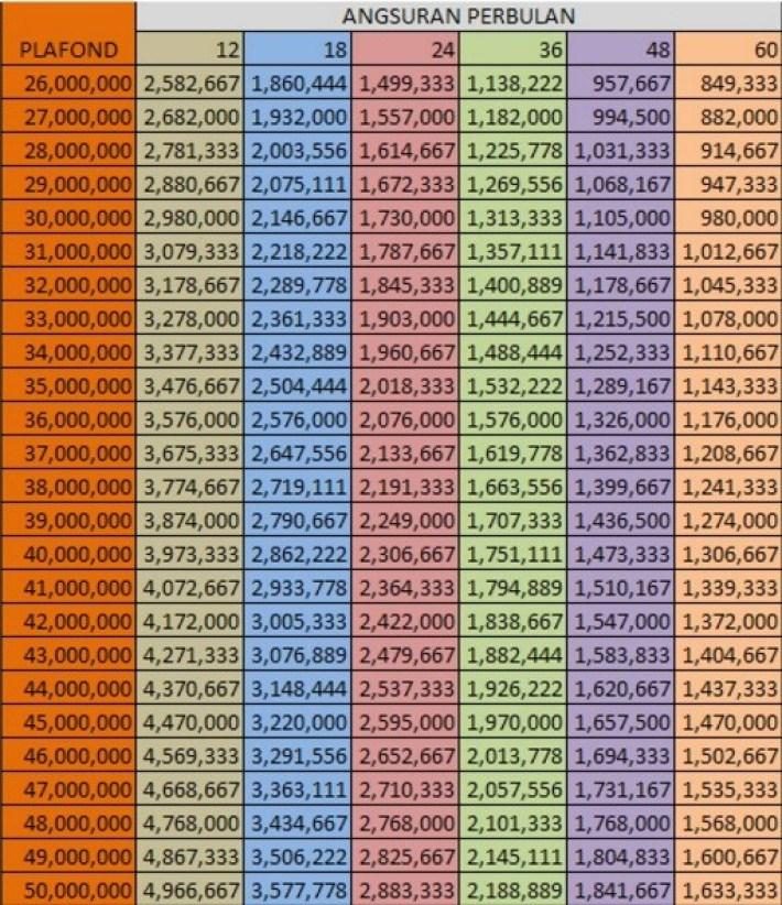Tabel Angsuran Pinjaman KUR BRI 50 Juta