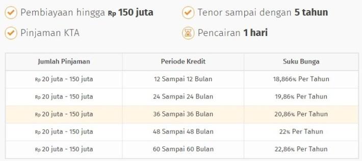 Tabel KTA KSG Bank Bukopin