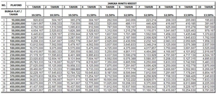 Tabel Kredit Purna Karya Bank DKI