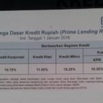 Suku Bunga Dasar Kredit Bank BRI Terbaru Oktober 2016
