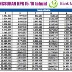 Tabel Pinjaman KPR Syariah Bank Muamalat 2016
