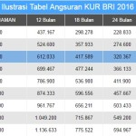 Tabel Angsuran Kredit Usaha Rakyat (KUR) BRI Oktober 2016