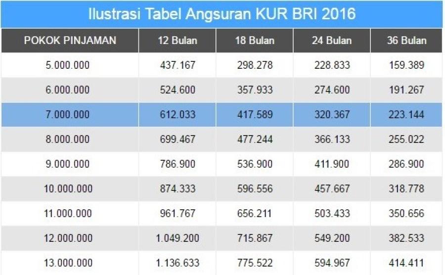 Tabel Angsuran KUR BRI 2016