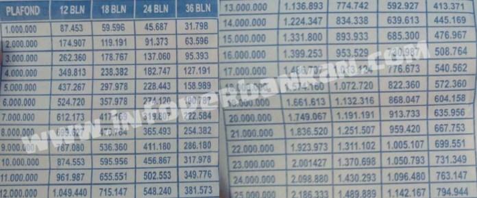 Tabel Angsuran KUR Bank BRI Terbaru 2016