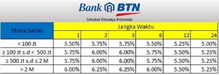 Tabel Suku Bunga Deposito Bank BTN