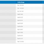 Tabel Simulasi Pinjaman 50 juta di Bank Danamon Multiguna Selama 12 Bulan