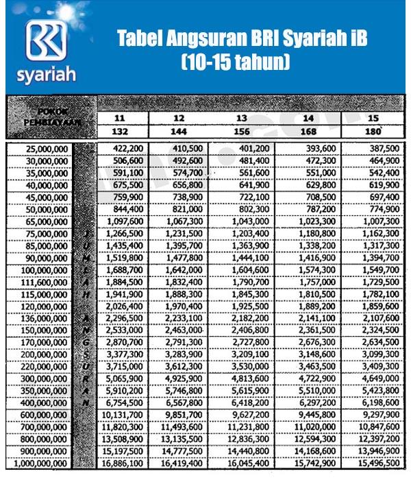 Tabel KPR BRI Syariah 2016