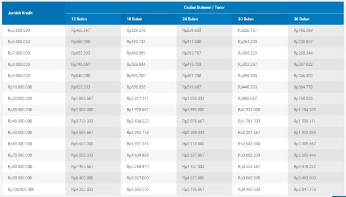 Tabel Simulasi Kredit Tanpa Agunan Bank BCA
