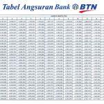 Tabel Angsuran KPR BTN September 2016