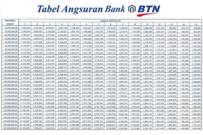 tabel-kpr-bank-btn-2016