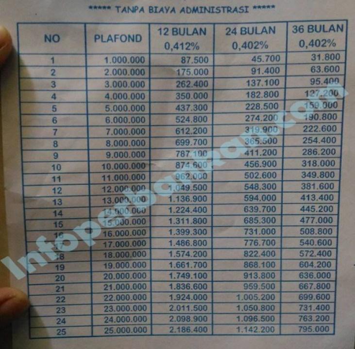 Tabel Kredit Pinjaman Mikro Bank BRI Rp 25 Juta 2020