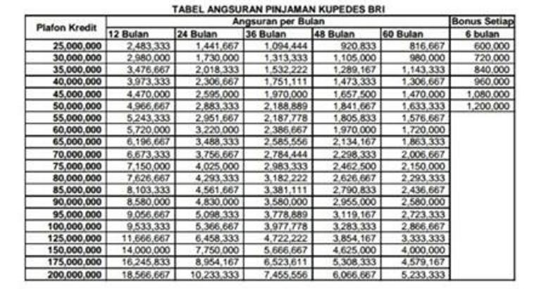 Tabel Kupedes BRI Bekasi