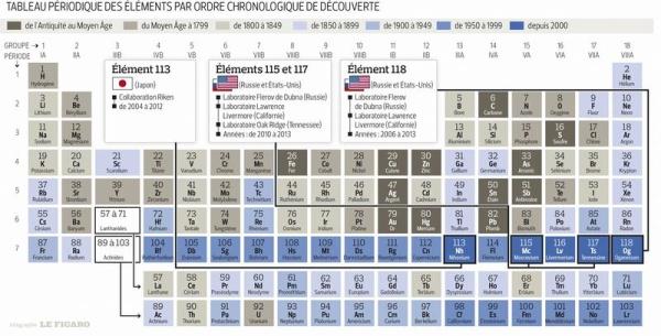 Patru noi elemente chimice