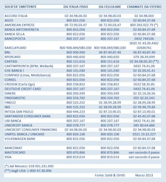 Furtosmarrimento Della Carta Di Credito Cosa Fare Costi