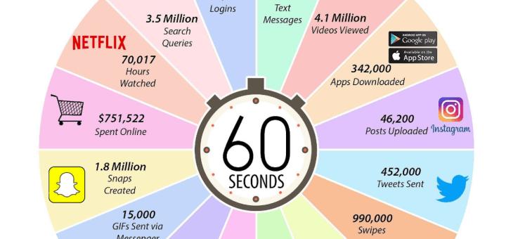 Ce se intampla pe internet in fiecare minut