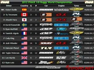 2012-Worlds-Ranking