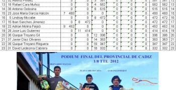 Ultima prueba del comarcal y provincial en el Club El Estrecho