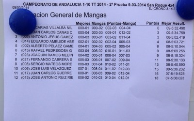 Segunda prueba del Cto. de Andalucia 1/10TT 2WD y 4WD