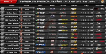 Crónica - Segunda prueba Cto. Cádiz 1/8 T.T. Gas 2016