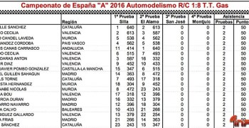 23 al 25 de Septiembre - ¡Vuelve el Campeonato de España A 1/8 TT Gas! Resumen de situación del Campeonato