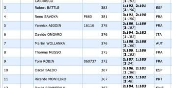 Riccardo Berton, TQ en Montpellier. Canas segundo y pole en la Q2. Batlle tercero en la general.
