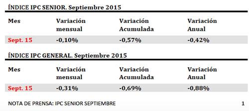 IPC senior septiembre 2015