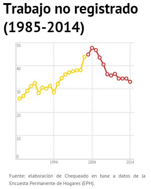 03-trabajo no registrado 1985-2014