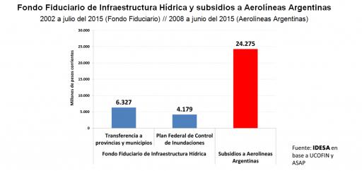 GRAFICO_FondoFiduciarioDeInfraestructuraHidrica