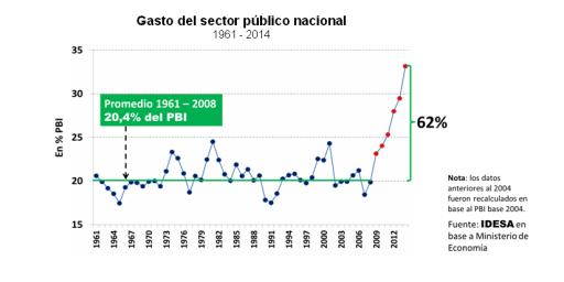 GRAFICO_Gasto_del_sector_publico