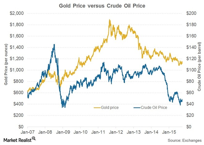 gold-an-crude-oil2
