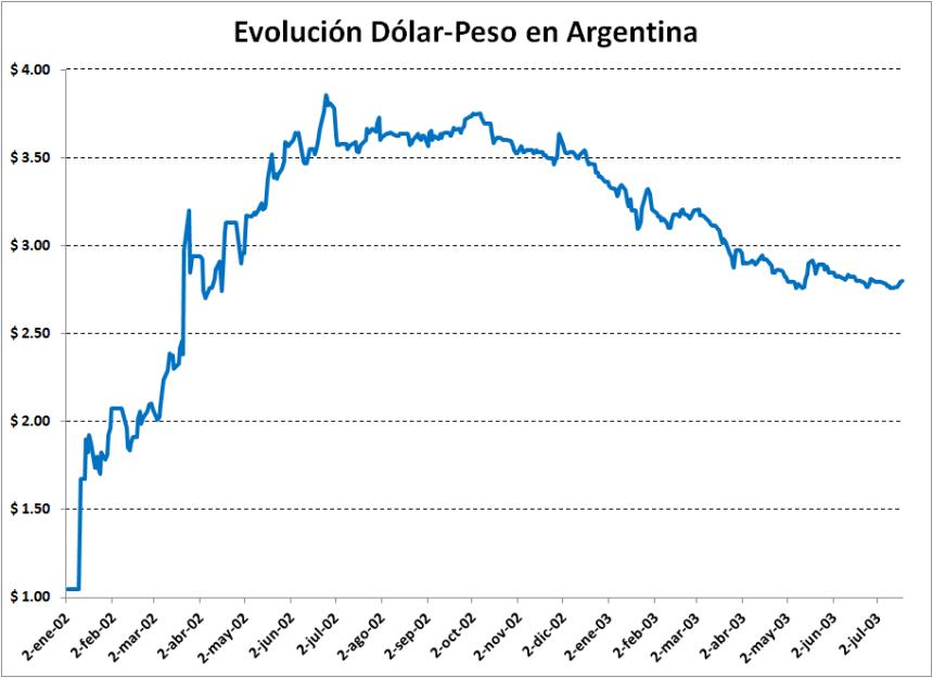 4-Dolar_Peso_2001