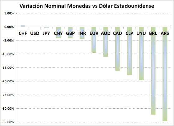 5-Monedas_YTD