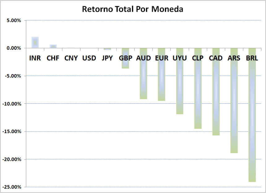 6-Total-Return_YTD